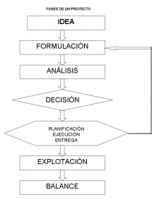 Fases-proyecto