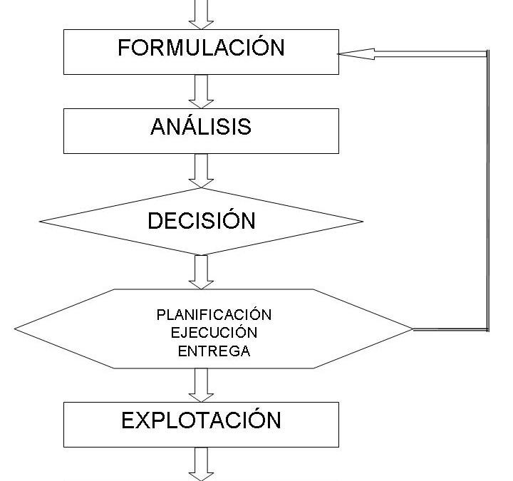 Gestión de proyectos – Organización de procesos